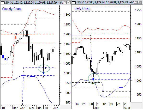 SPX Daily Weekly 8-9-2010