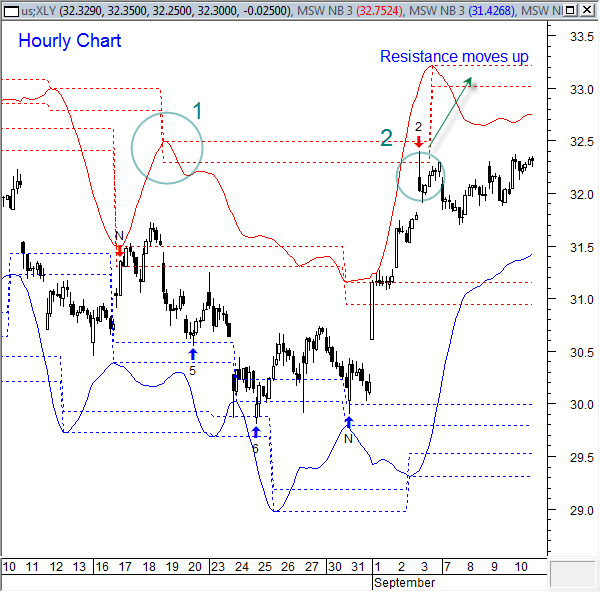Xly hourly 9-12-2010