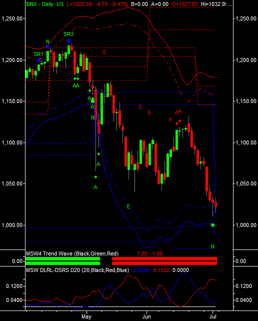 SP500 Daily 7-2-2010