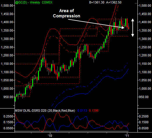 Gold Weekly 1-15-2011