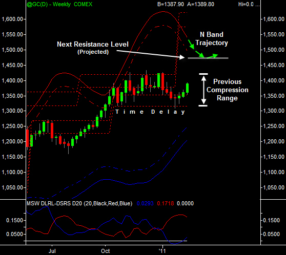 Gold weekly 2-20-2011