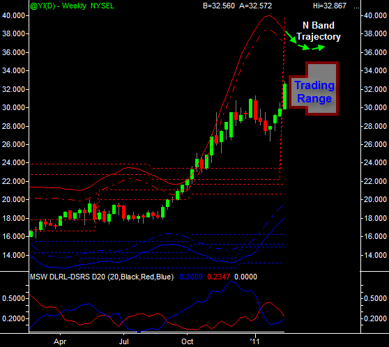Silver weekly 2-20-2011