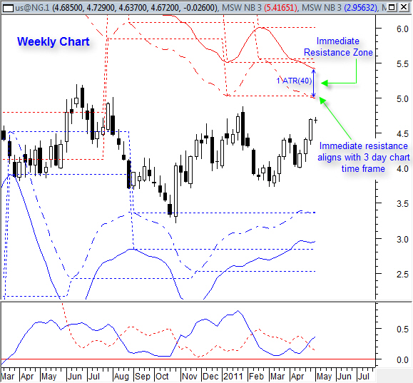 NatGas weekly 5-3-2011